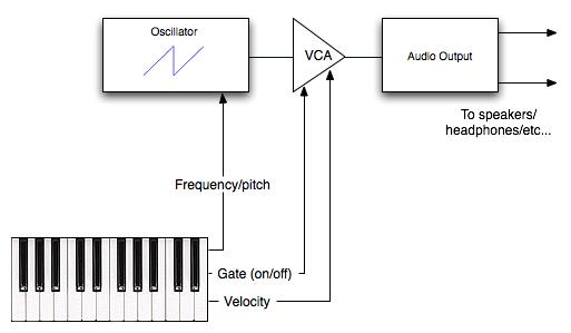 synthesis basics